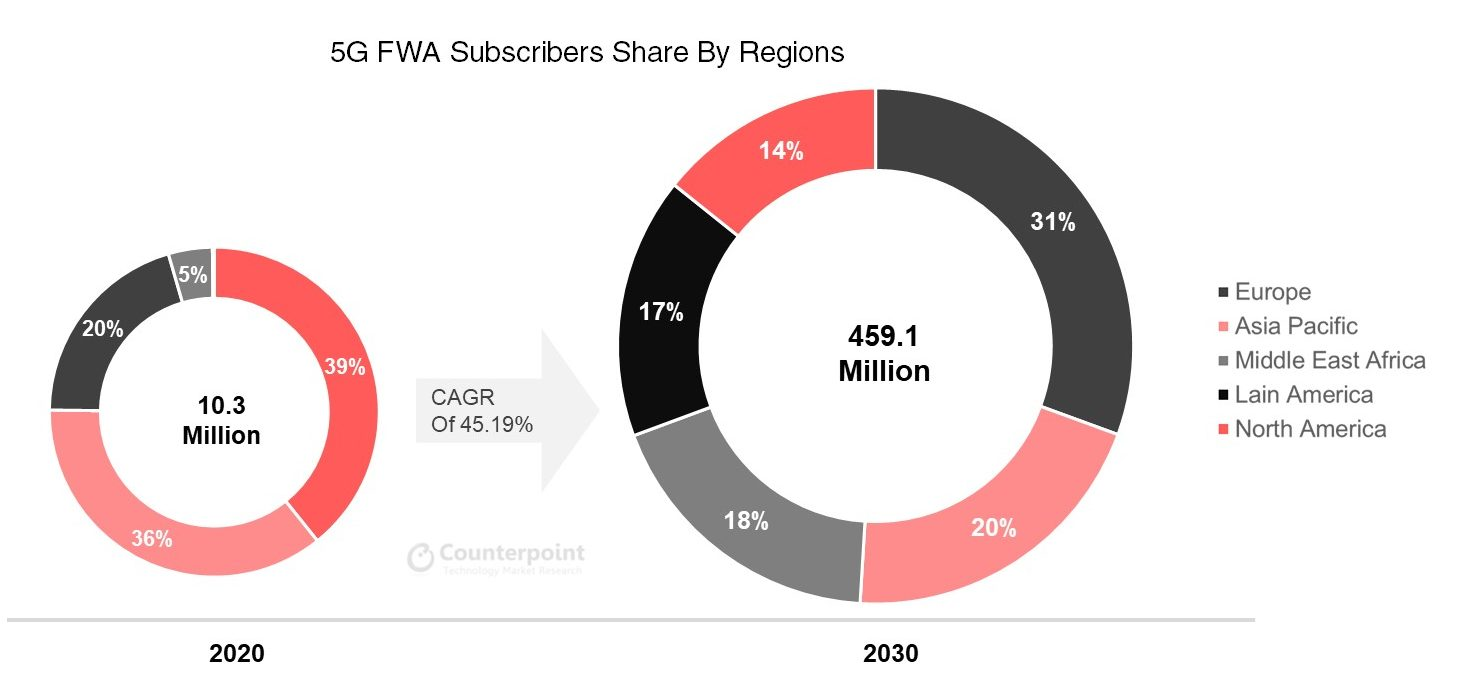 Counterpoint 5G Consumer Household FWA Subscribers by Region