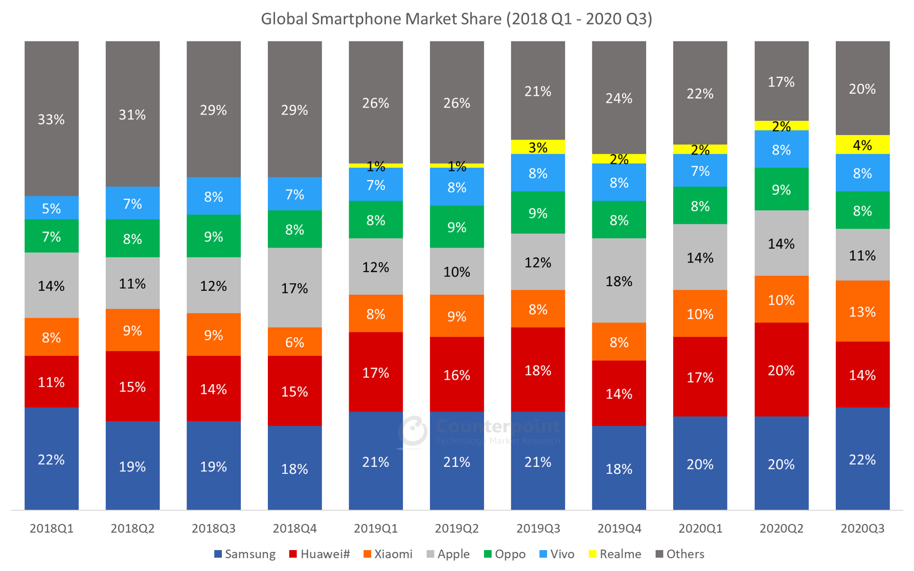 Counterpoint Global Smartphone Quarterly Market Data (2018Q1 – 2020Q3)