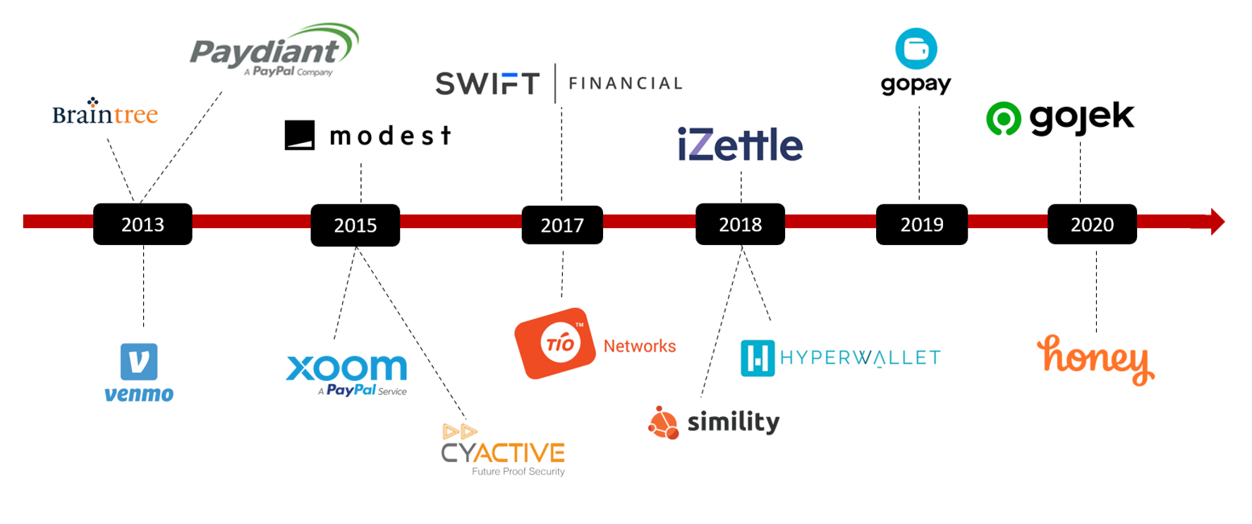 Counterpoint-Partnerships & Acquisitions of PayPal
