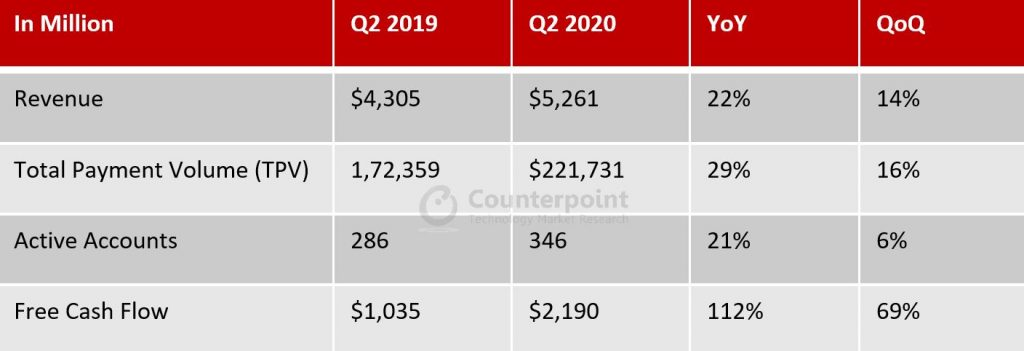 Counterpoint-Paypal Q2 2020 Earnings