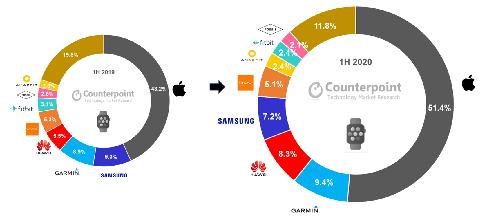 Counterpoint Research Global Smartwatch Shipment Revenue Share % in H1 2020 vs H1 2019