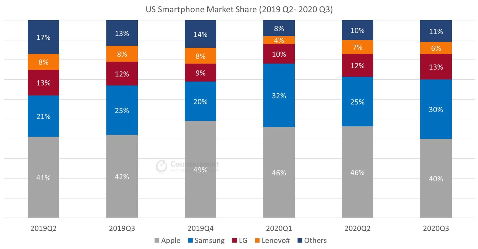 Counterpoint US Smartphone Quarterly Market Data (2019Q2 – 2020Q3)