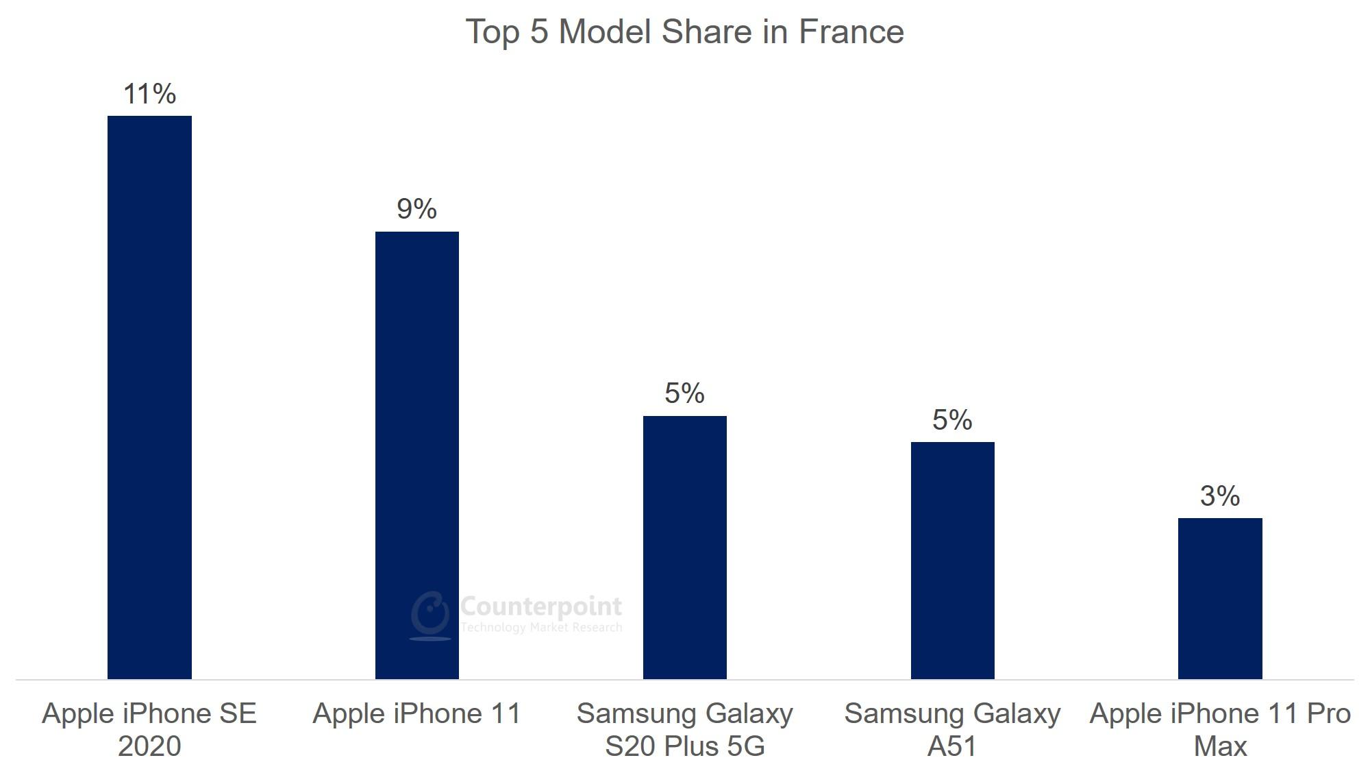 France - Top 5 Model Share - Jul 2020