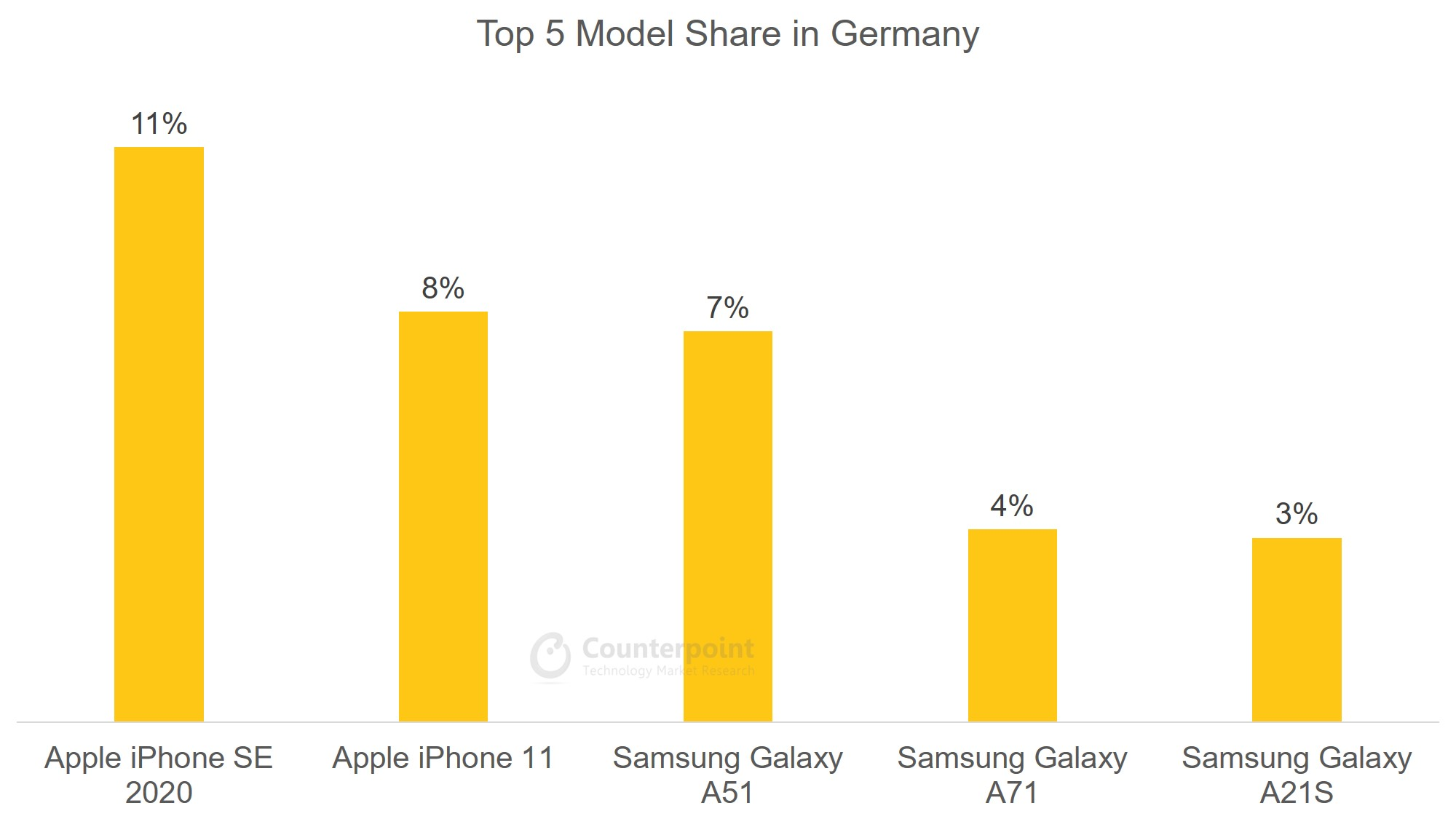 Germany - Top 5 Model Share - Jul 2020