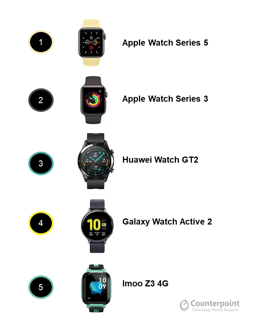 Counterpoint Global Smartwatch Best-Selling Models by Shipment Volumes, H1 2020