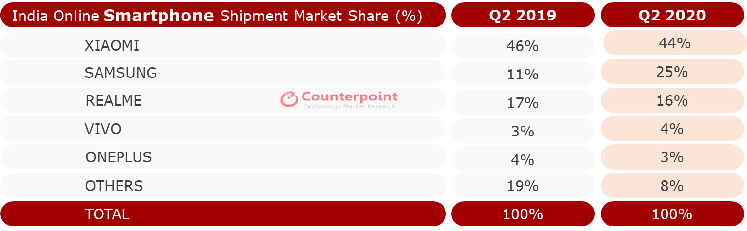 Counterpoint Research - India Online Smartphone Market Q2 2020 By Brands
