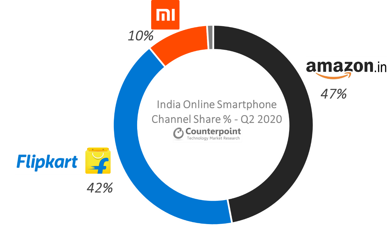 Counterpoint Research - India Online Smartphone Market Q2 2020 By Platforms