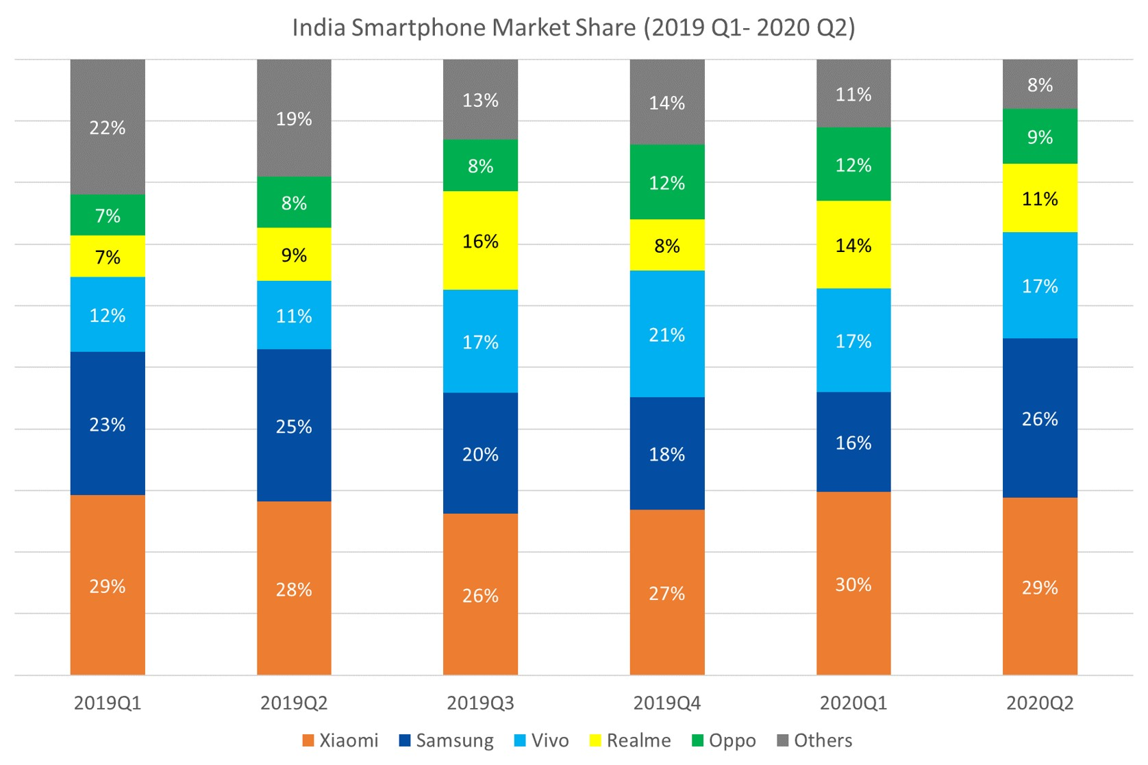 Counterpoint India Smartphone Market Share Q1 2019 - Q2 2020