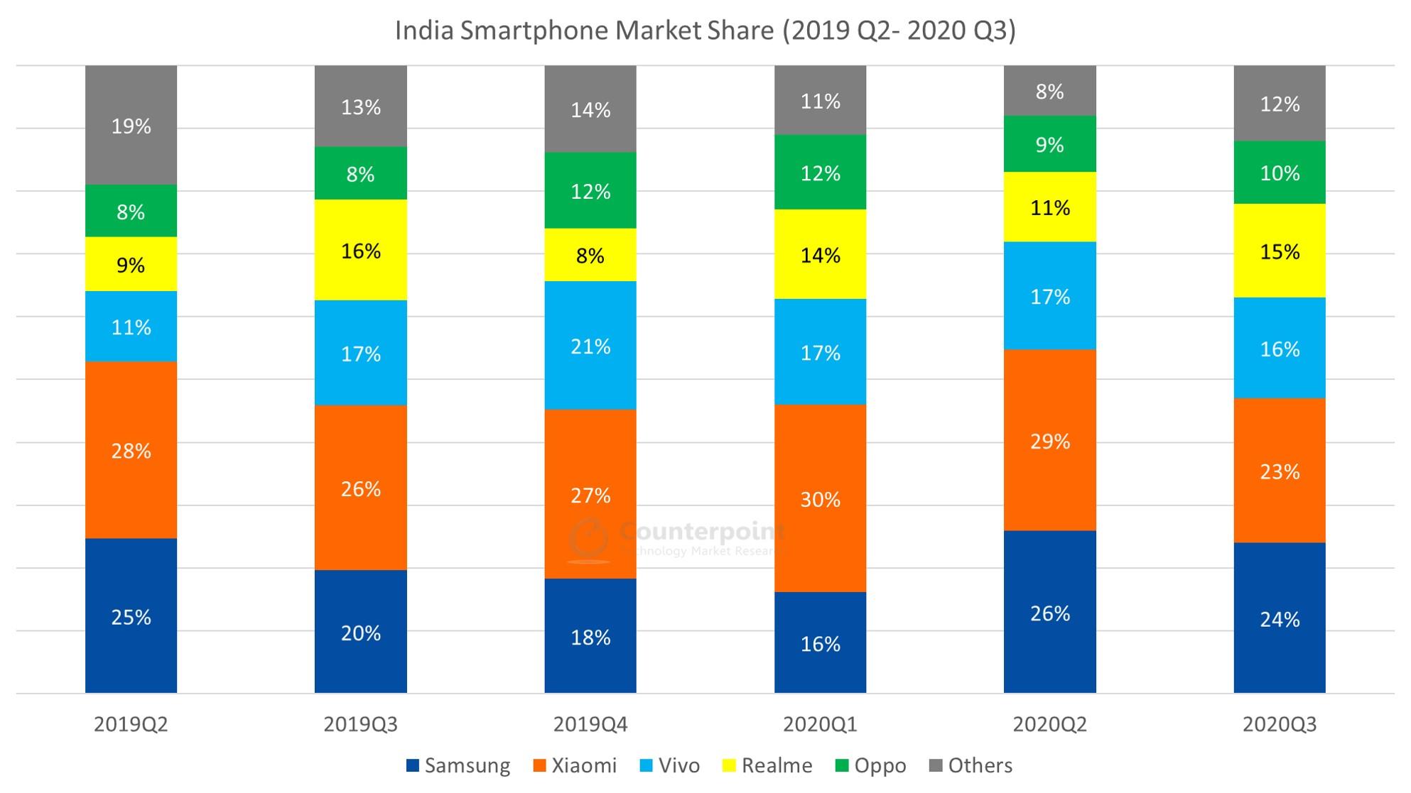 India-Smartphone-Market-Share-Q2-2019-Q3-2020