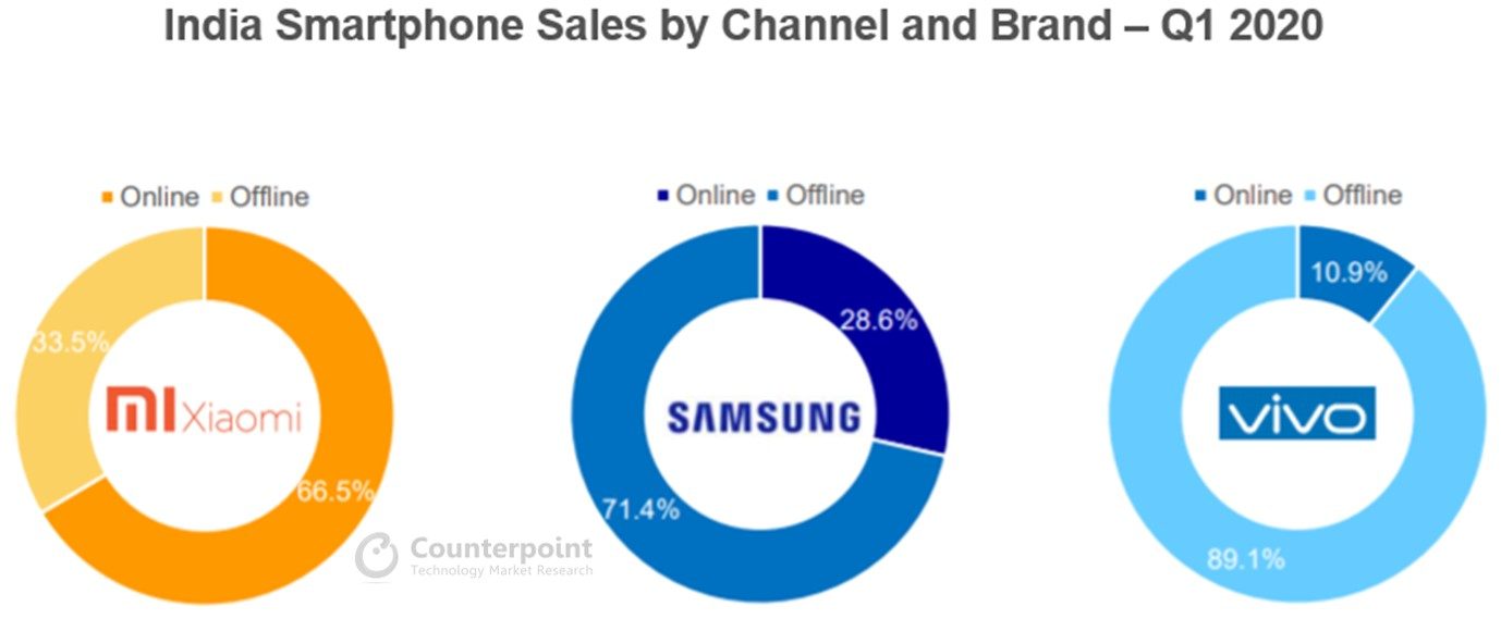 Counterpoint India Smartphone Sales by Channel Q1 2020