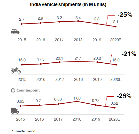 Counterpoint: COVID-19 India automotive vehicle car two wheeler forecast