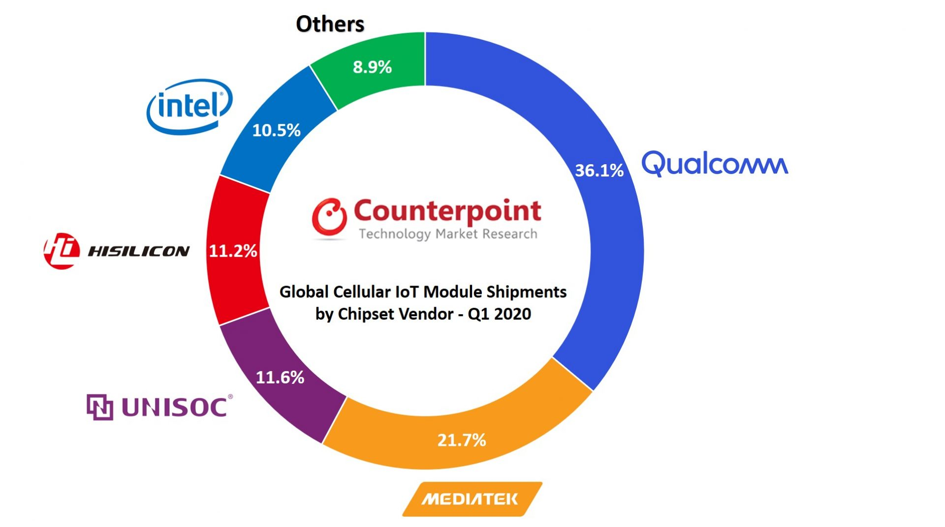 Cellular IoT Module Chipset Market Q1 2020 Counterpoint