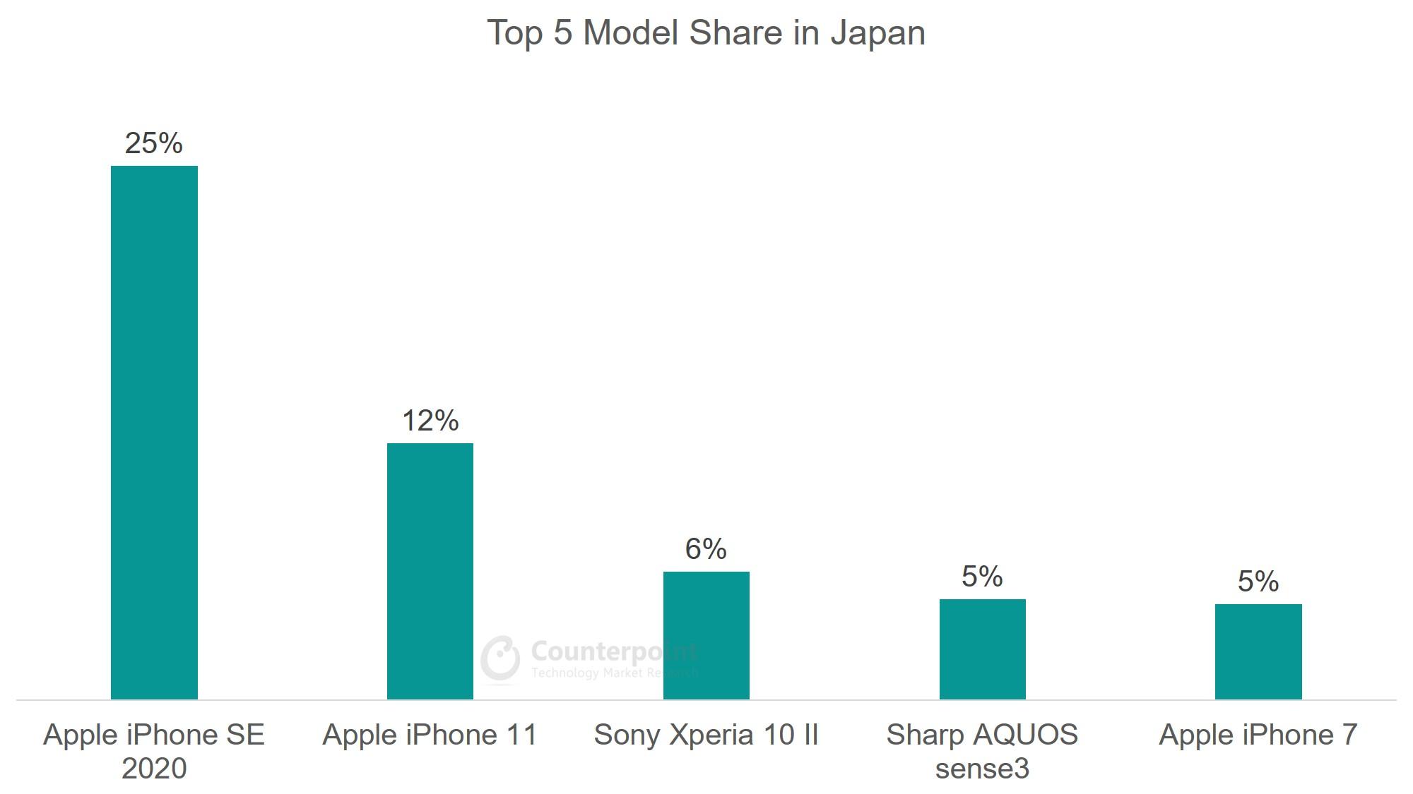 Japan - Top 5 Model Share - Jul 2020