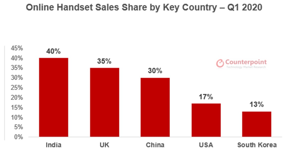 Counterpoint Online Handset Sales by Key Country - Q1 2020