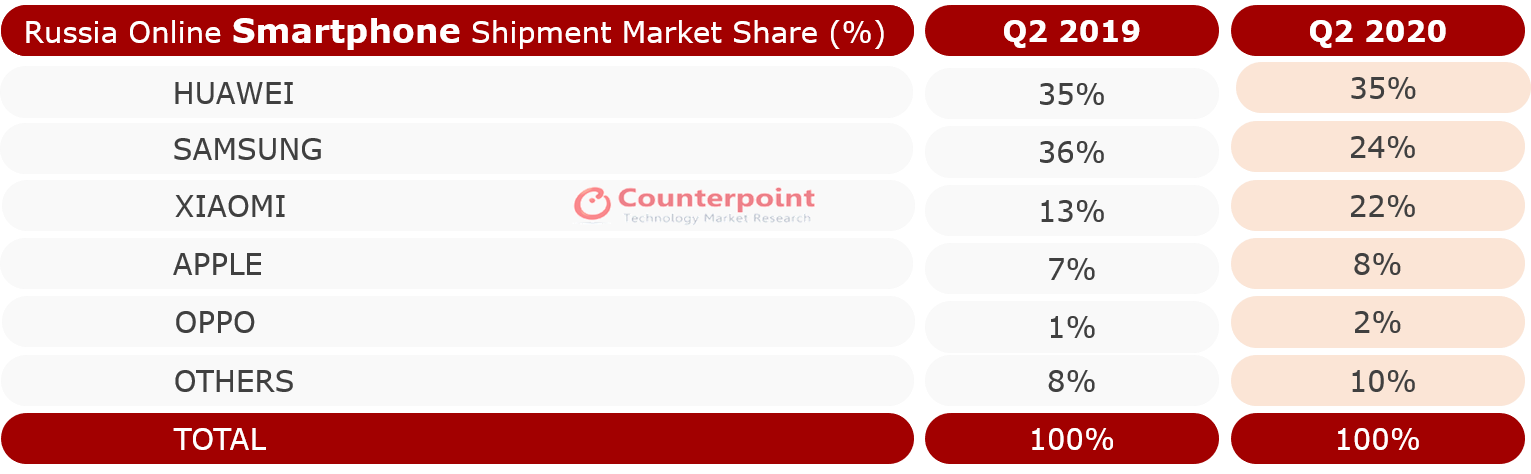 Counterpoint Russia Online Smartphone Market by Brands Q2 2020