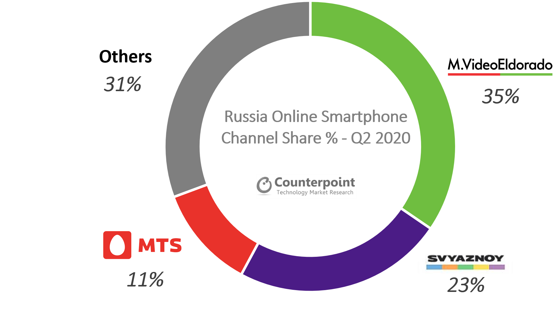 Counterpoint Russia Smartphone Channel Share Q2 2020