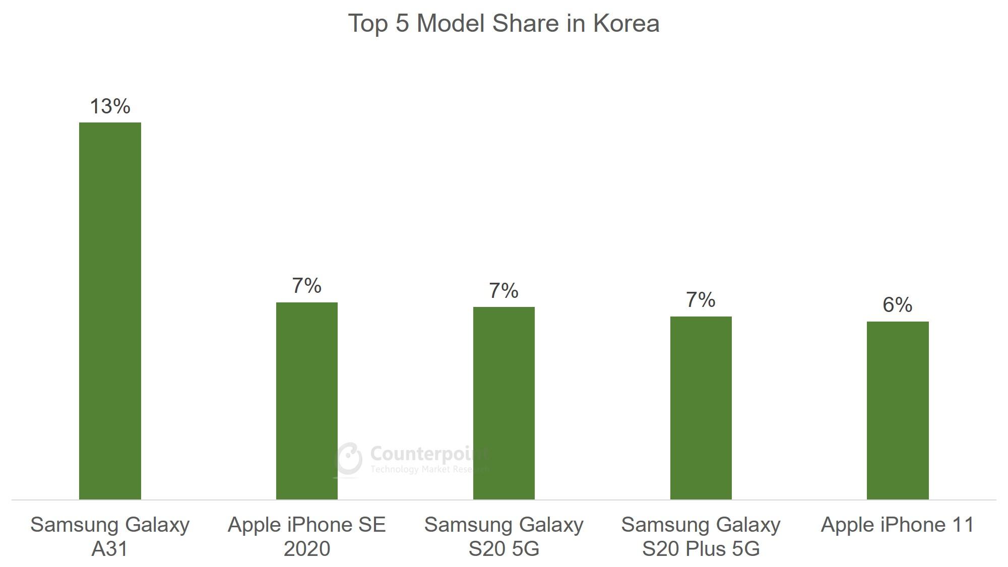 South Korea - Top 5 Model Share - Jul 2020