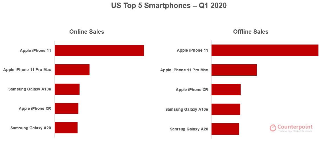 Counterpoint US Top 5 Smartphones Q1 2020
