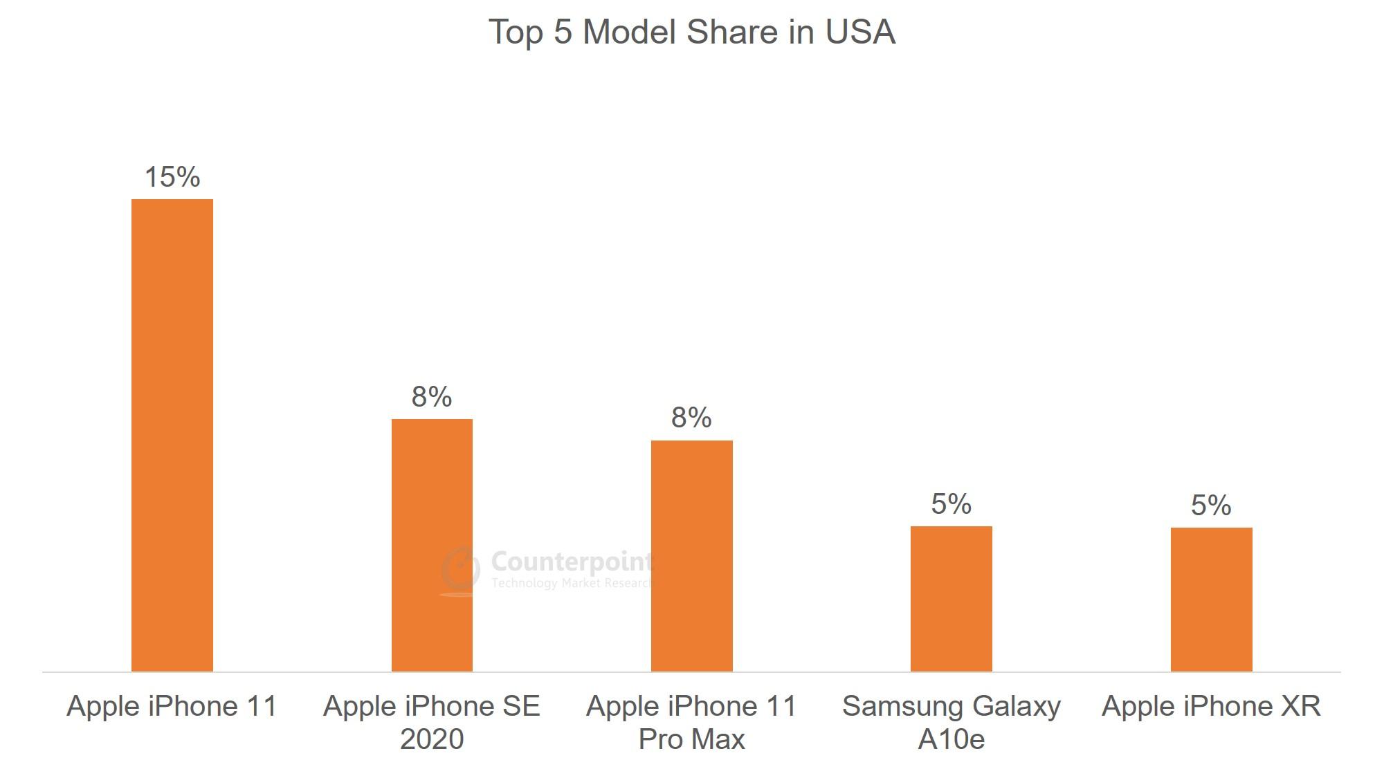 USA - Top 5 Model Share - Jul 2020
