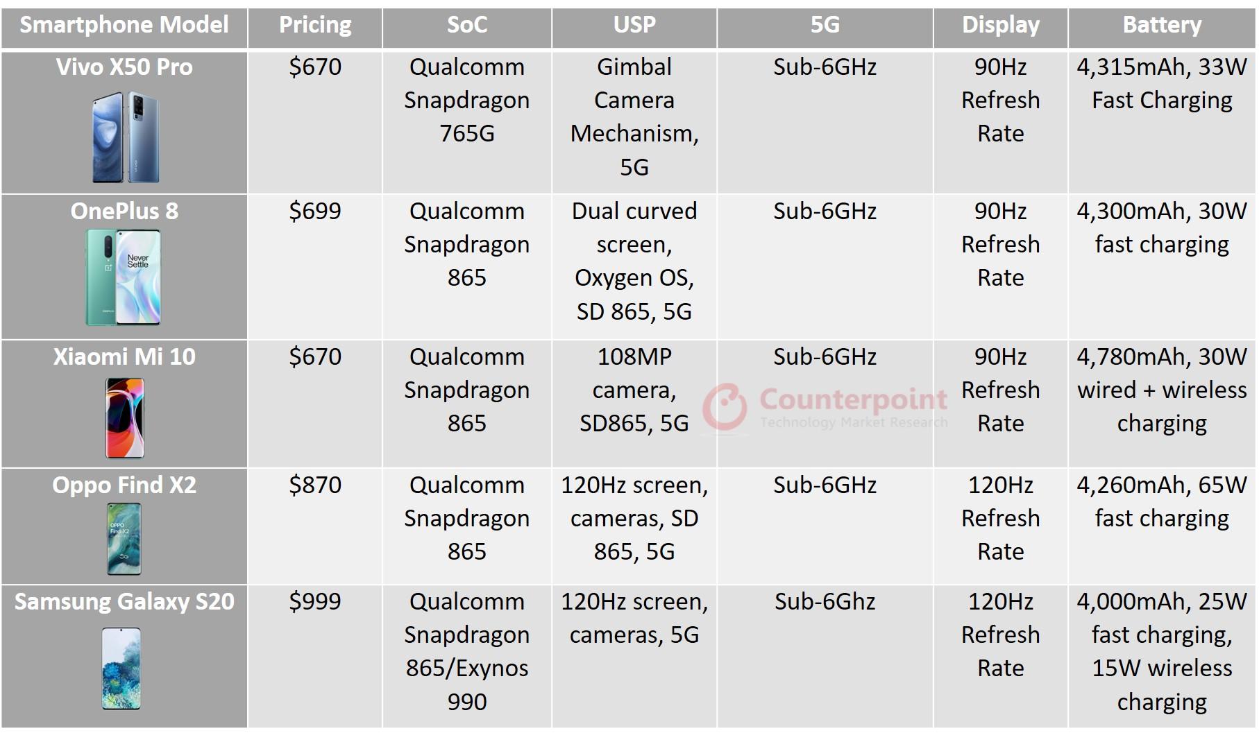 counterpoint Vivo X50 Pro Competitors