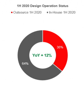 Counterpoint Global smartphone ODMs design operation status in 1H 2020