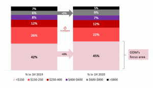 Counterpoint Share of global smartphone sales by price band (1H 2019 vs. 1H 2020), Wholesale price in $, <$150 being ODMs Focus Area