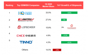 Counterpoint Ranking and growth of global smartphone ODMs / IDH vendors