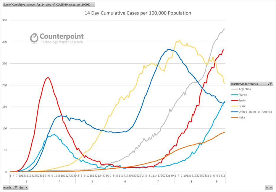 14 Day Cumulative Cases Per 100K Population