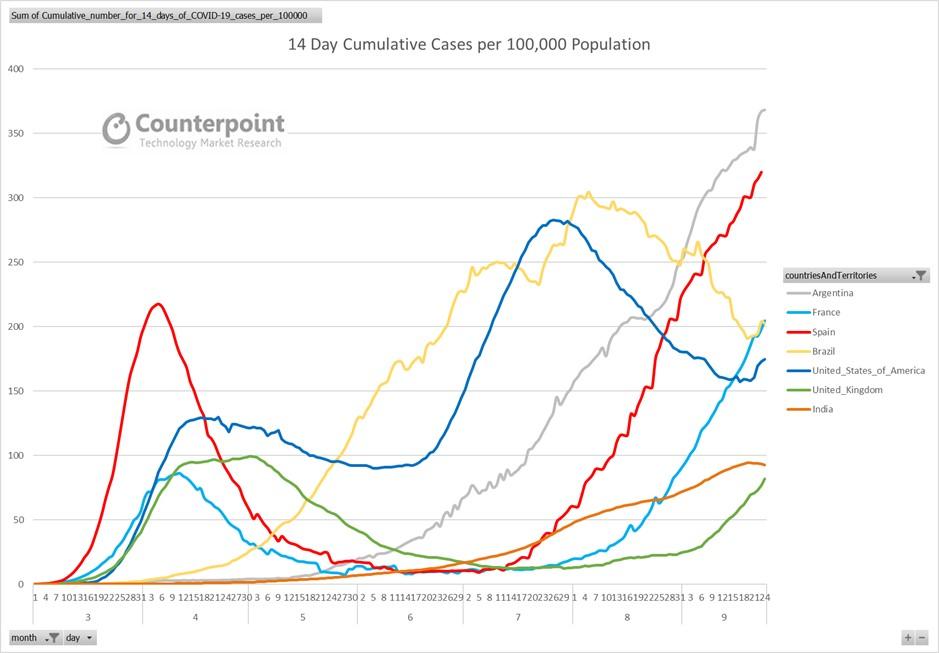 14 Day Cumulative Cases per 100k Population - Week 39