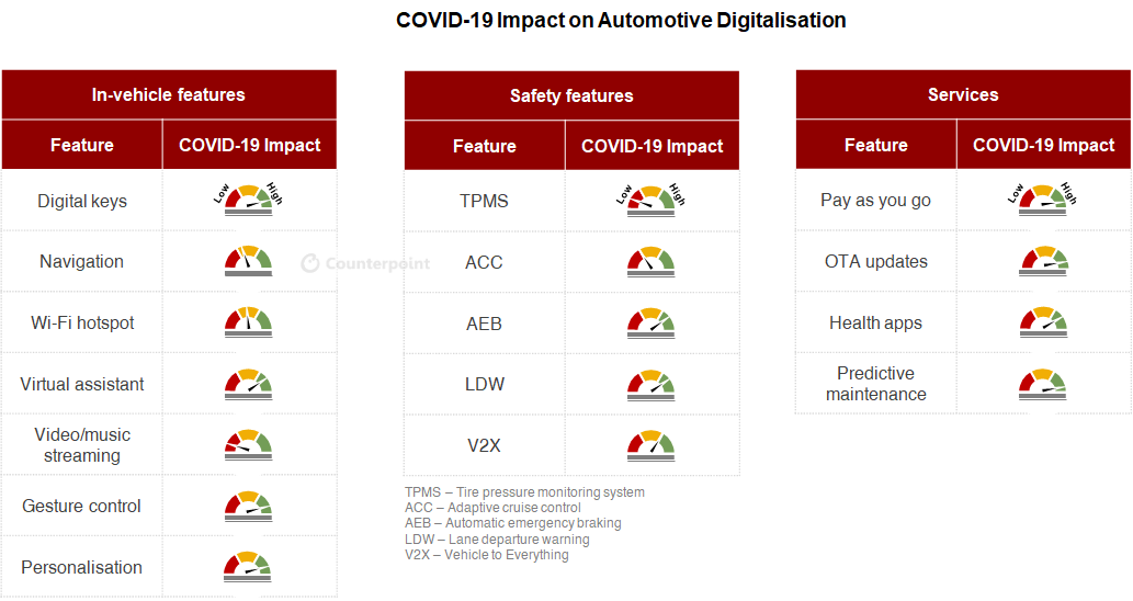 Counterpoint: COVID-19 impact on automotive connected car IoT digitalisation