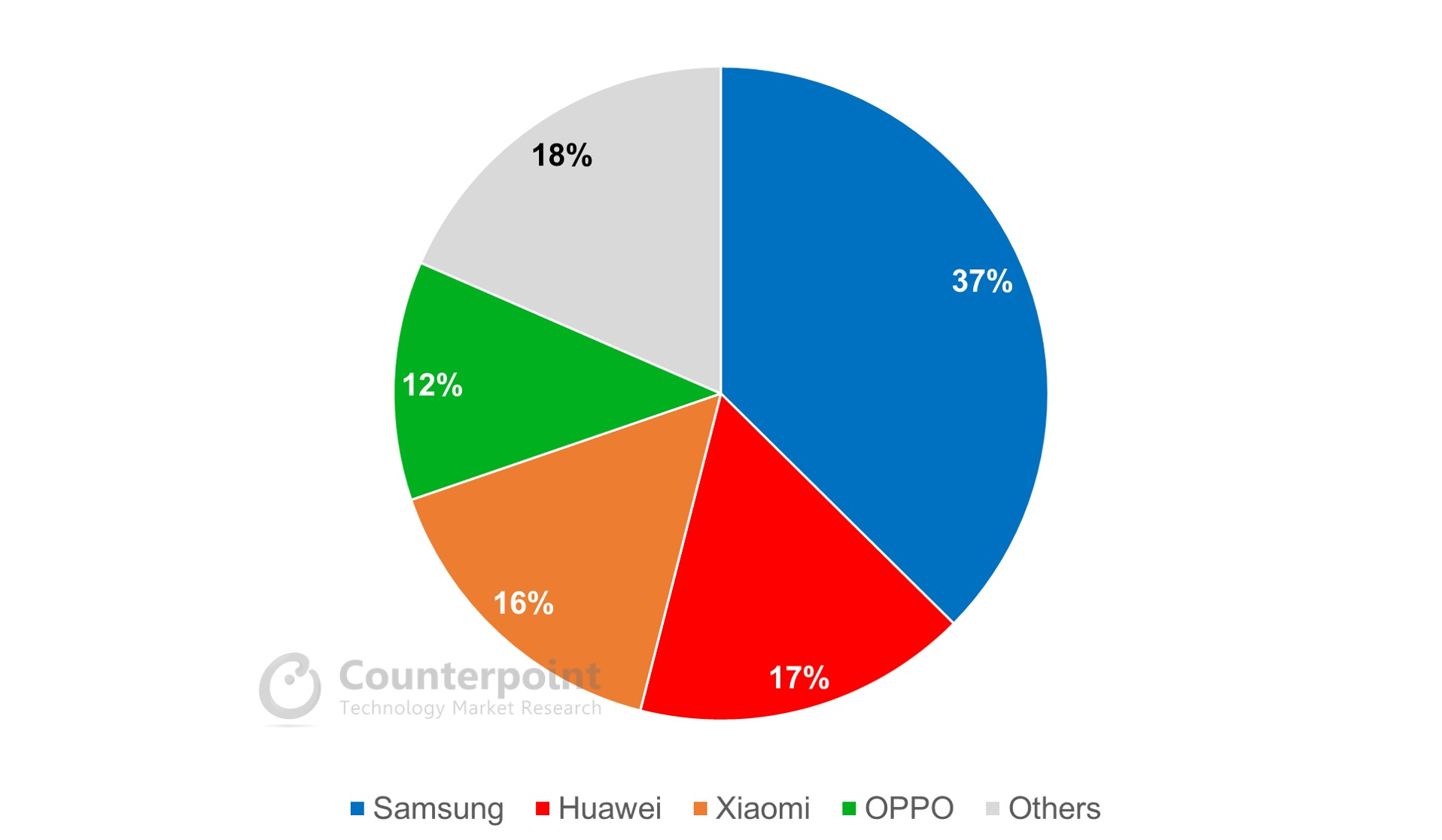 Counterpoint Market Share of Higher Refresh Rate (Above 90hz) Smartphones by Brands (Q2 2020)