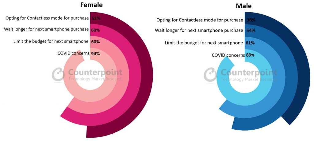 Counterpoint Research-Impact of COVID-19 on Smartphone Purchase Intentions..
