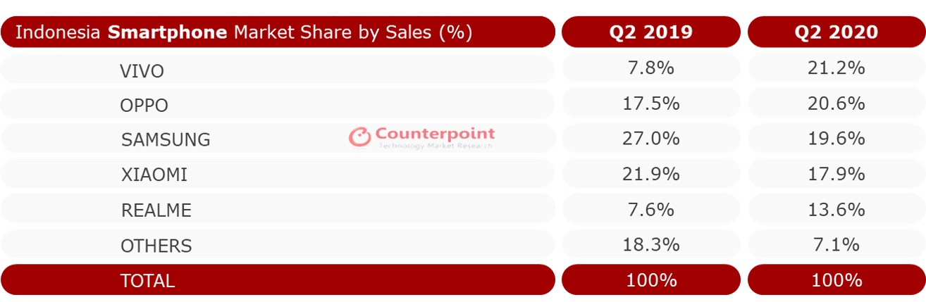 Indonesia Smartphone Market Share by Sales (%) Q2 2020
