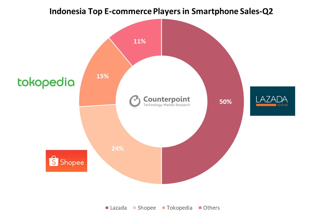 Indonesia Top E-commerce Players in Smartphone Sales- Q2 2020