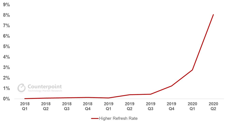 Market Penetration Rate of Higher Refresh Rate (Above 90Hz) Smartphones