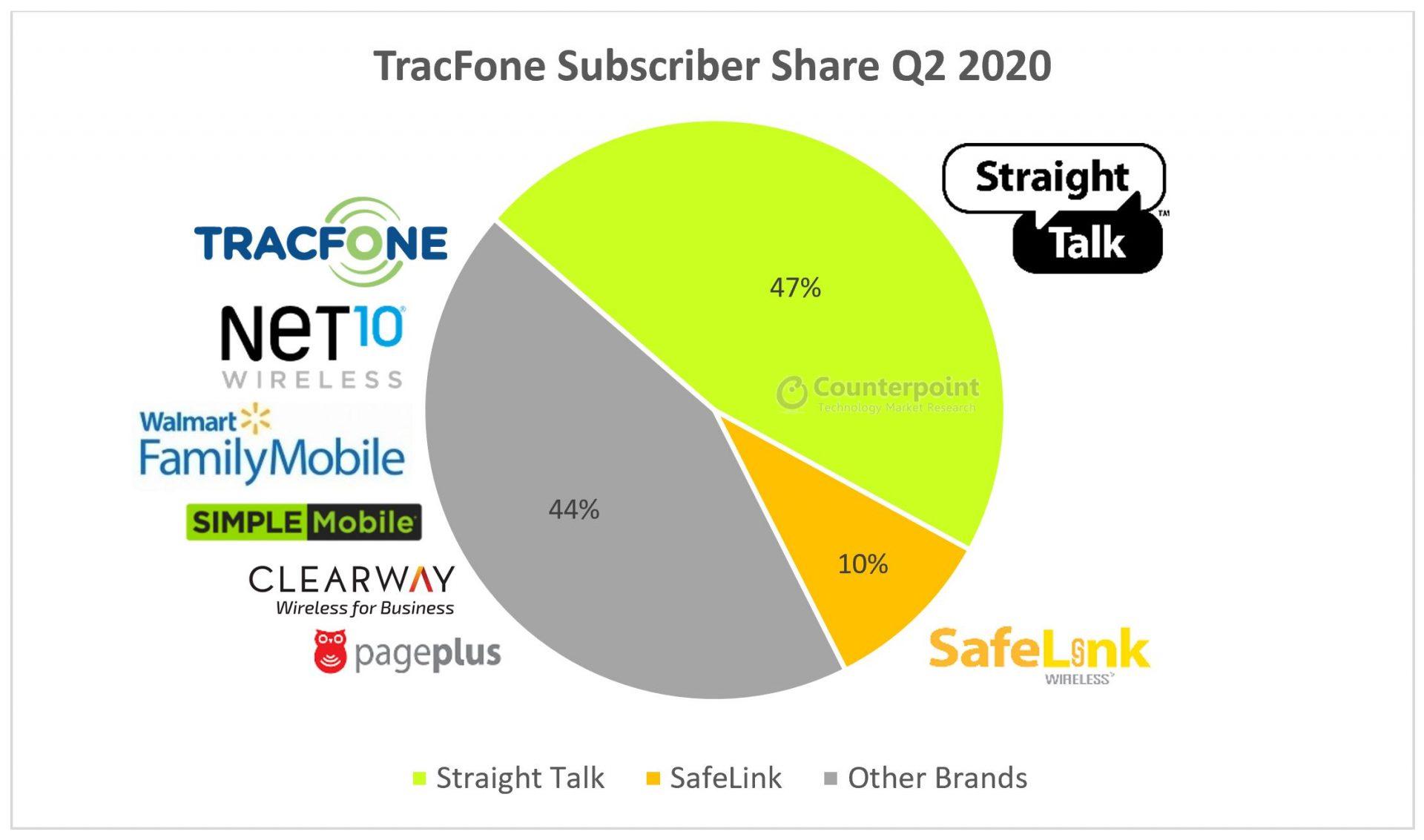 TracFone Verizon Subscriber