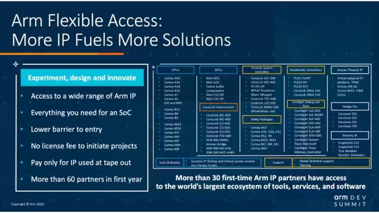 Arm Flexible Access