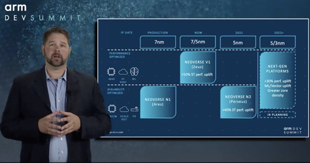 • Arm's SVP/GM of Infrastructure Group Chris Bergey shared Arm's traction, growth prospects and roadmap in infrastructure space from cloud powering data centers to HPC