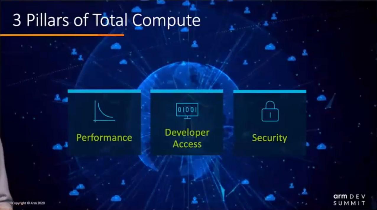 Arm 3 Pillars of Total Compute