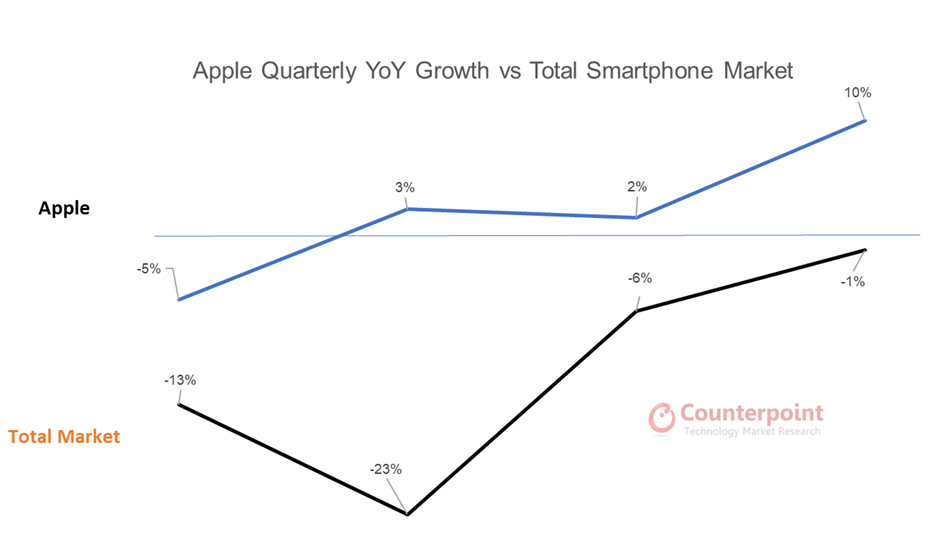 Apple Quarterly YoY Growth vs. Total Smartphone Market