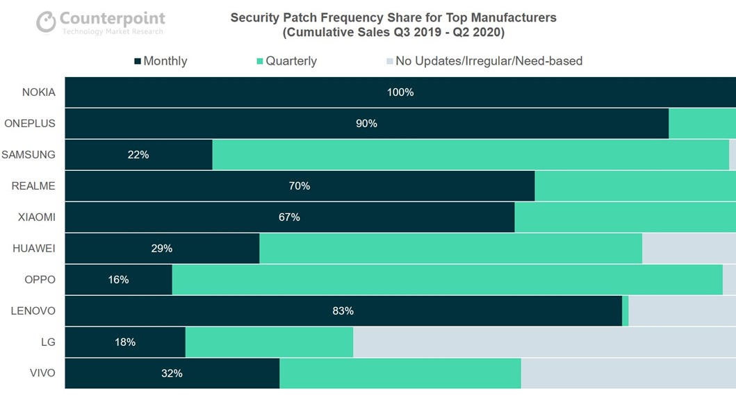 Counterpoint Security Patch Frequency Share for Top Manufacturers