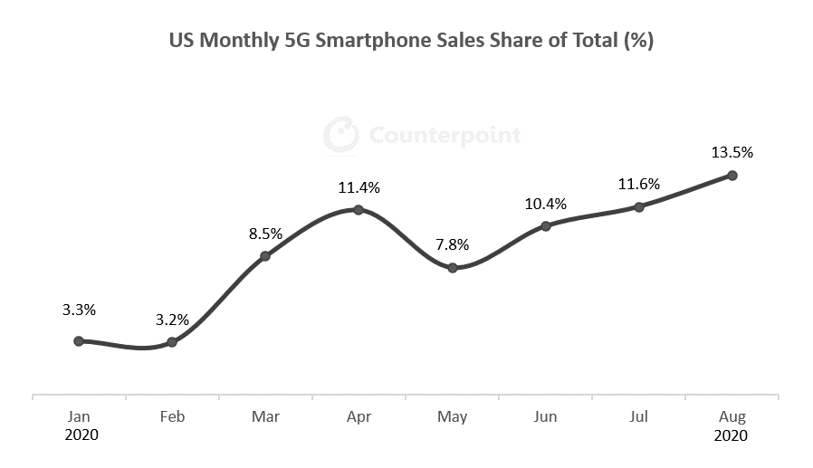 Counterpoint - US Monthly 5G Smartphone Sales 2020