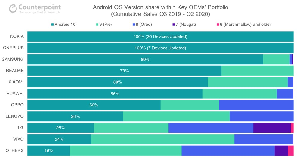 Counterpoint WP Android OS Version Share within Key OEMs' Portfolio