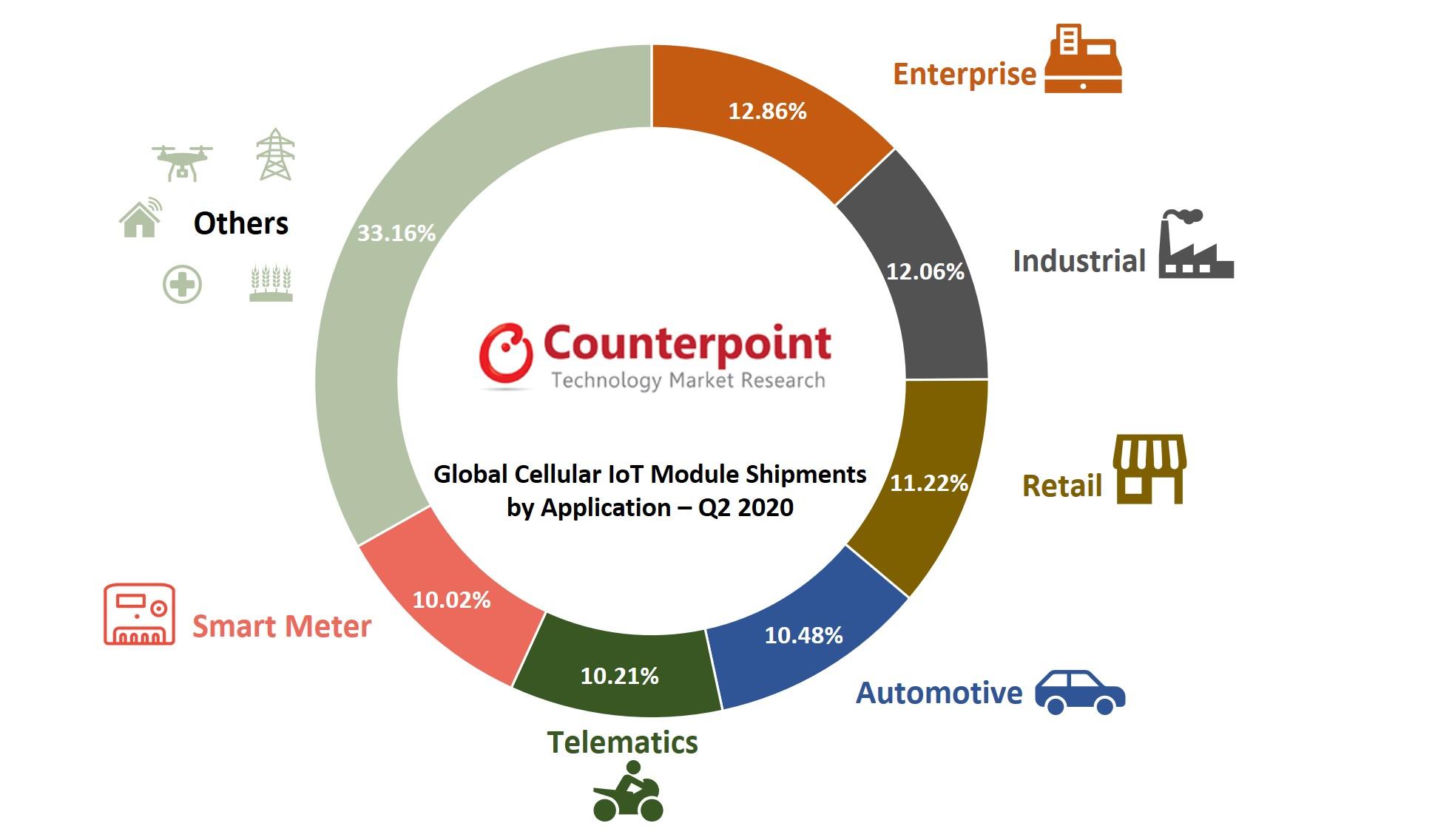 Global IoT Module Application Market Q2 2020