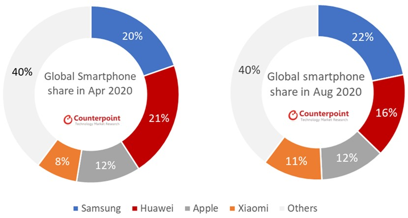 Samsung Smartphones Rebound in July-August: Global Smartphone Monthly Market Share Apr 2020 vs Aug 2020