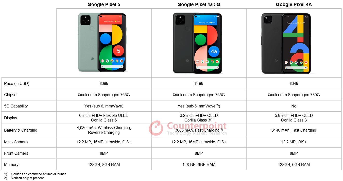 Counterpoint Google Pixel Comparison