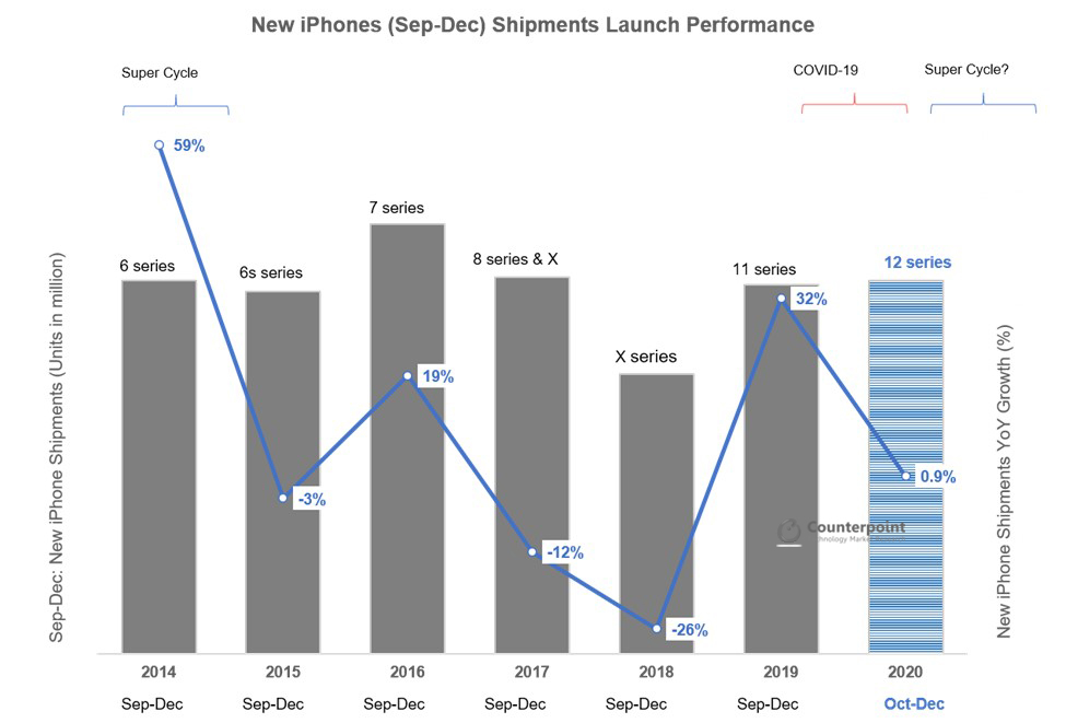 New iPhones (Sep-Dec) Shipments Launch Performance