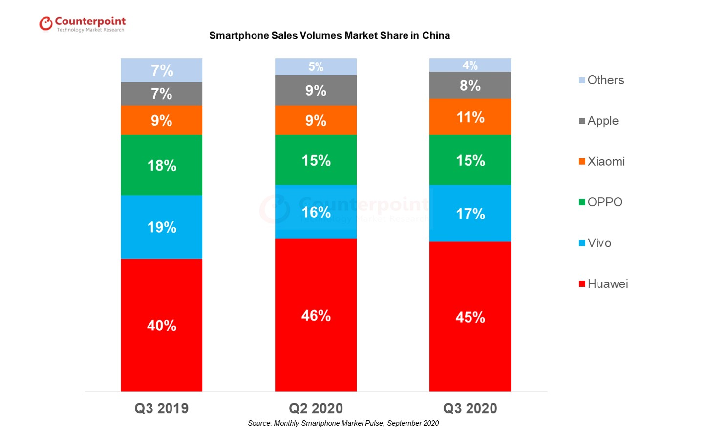Smartphone OEMs Sales Volume Market Share in China Q3 2020