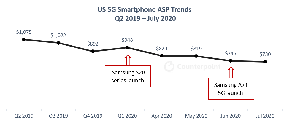 US 5G Smartphone ASP Trends Q2 2019 - July 2020