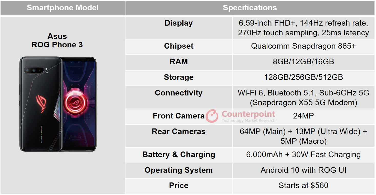 counterpoint asus rog phone 3 specs